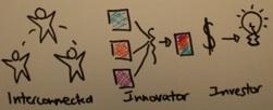 interconnected innovator investor